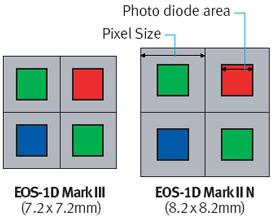 —равнение пикселей 1D Mark III и 1D Mark II N