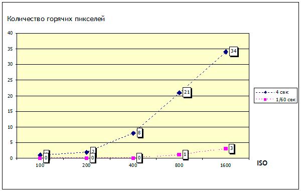 График зависимости количества горячих пикселей от ISO для выдержек 1/60 сек и 4 сек